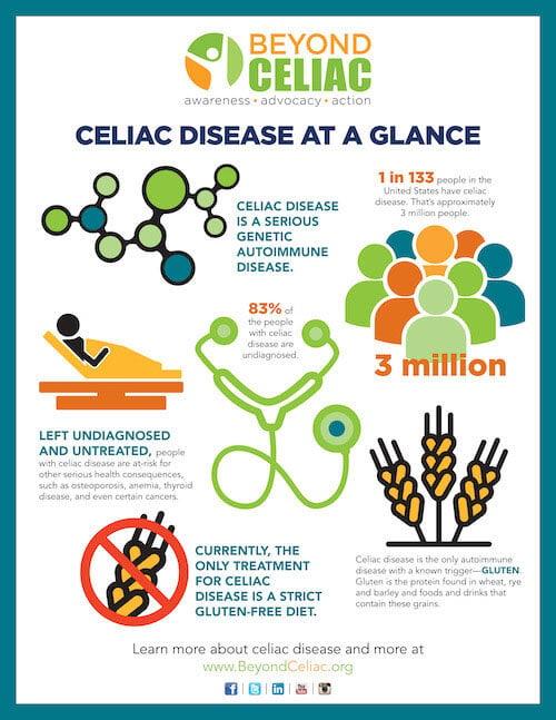 INFORGRAPHIC - Celiac Stats